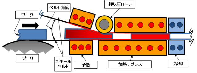 ダブルスチールベルトヒートプレス機の構造図