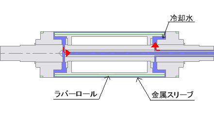 弾性ロール 温調タイプ構造図