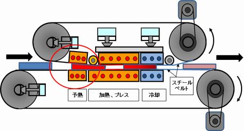 図1 ダブルベルトプレス機 間接加熱予熱方式
