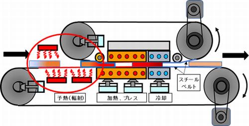 図2 ダブルベルトプレス機 遠赤外線輻射予熱方式