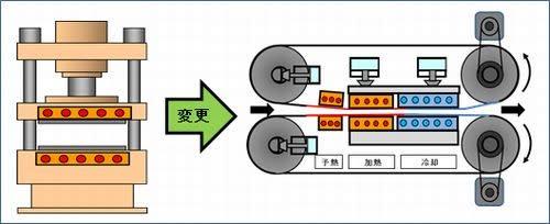 枚葉バッチ生産のプレス機から連続生産のダブルスチールベルトヒートプレス機へ、断面イラスト図