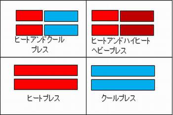 プレスブロックの加熱冷却組み合わせ4パターンの図
