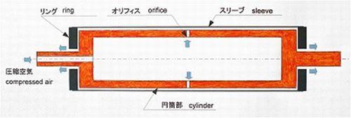 低慣性ロールの構造