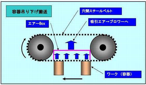 吸引・吸着スチールベルトによる容器の吊り下げ搬送:イラスト図