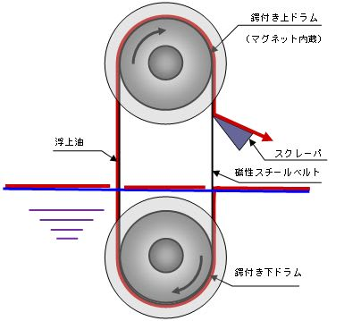 スチールベルトを用いたオイルスキマー:イラスト図