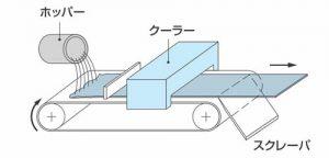 板状成形:シングルスチールベルトクーラー
