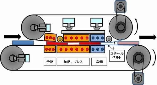 ダブルスチールベルトプレス機 構造図