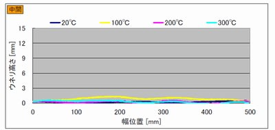加熱コンベヤで測定したスチールベルトの幅方向のウネリ曲線