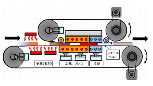 ダブルスチールベルトヒートプレスコンベヤ3号機の構造図