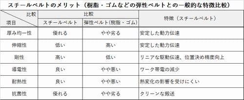 表:スチールベルトと弾性ベルト(樹脂・ゴム)との一般的な特徴比較