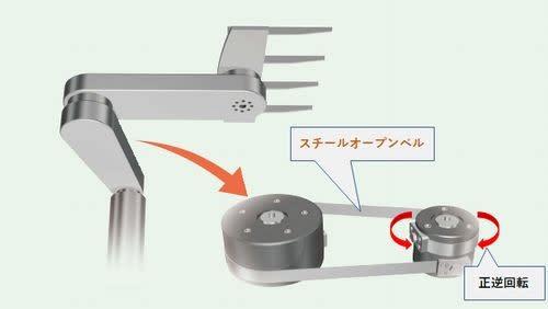 ロボットアーム・スカラーロボット用スチールオープンベルト