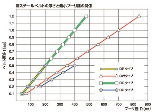 スチールベルトの厚さとプーリー径の関係