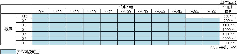 パーフォレイションスチールベルト製作可能範囲表