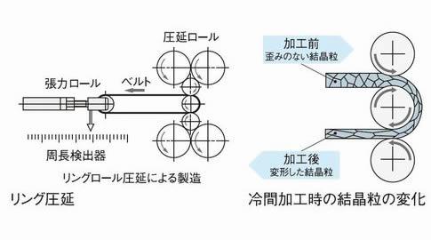 リング圧延と冷間化工事の結晶粒の変化