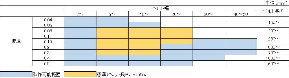 DRベルト制作可能範囲表