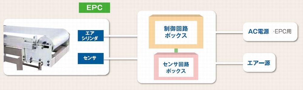 EPCシステム構成