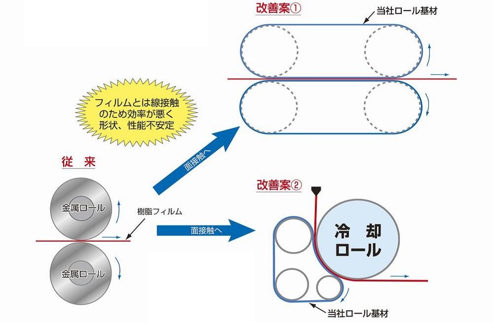 従来工法からの提案例(ディムコ製薄肉シームレスベルトで線接触から面接触へ)