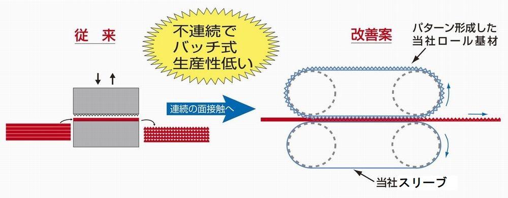 従来工法からディムコの微細パターンベルトとシームレスベルトを使用した提案例