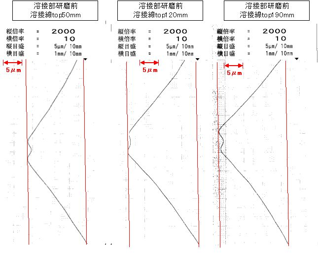 溶接スリーブ 溶接段差研磨前 測定データ