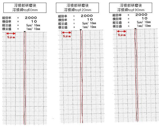 溶接スリーブ 溶接段差研磨後 測定データ